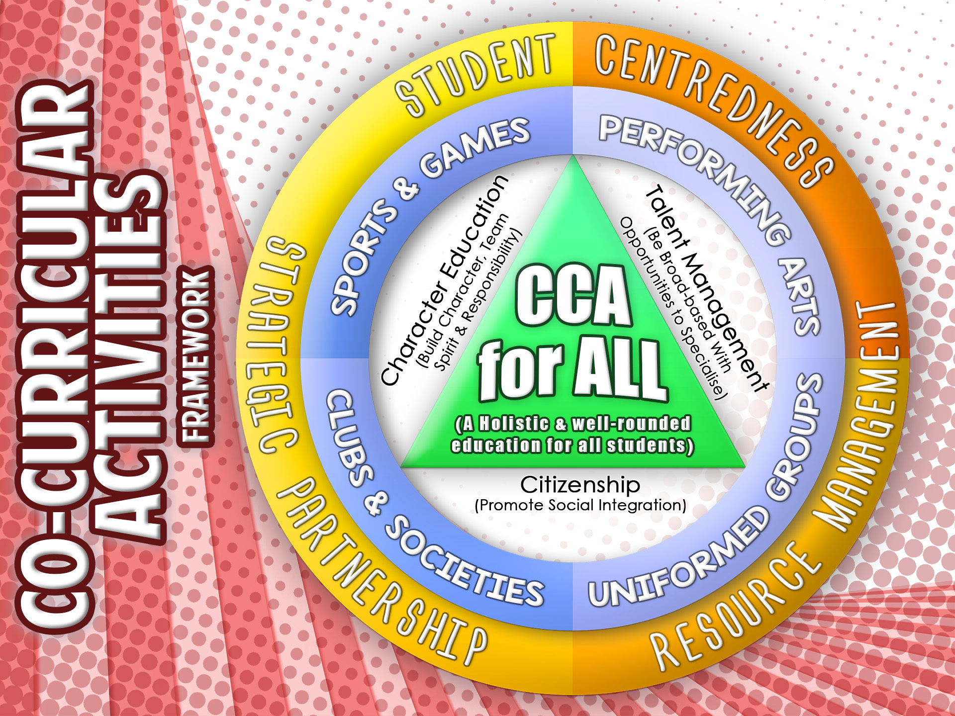 Annex 3.3a_CCA for All Framework.jpg
